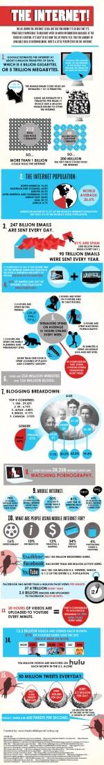 Ma quanto è realmente grande internet in una infografica