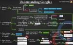 Ora ti spiego Google Plus con un disegnino