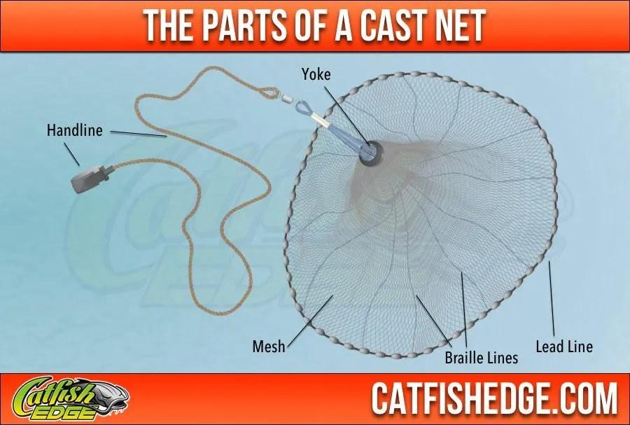 Parts Of Cast Net