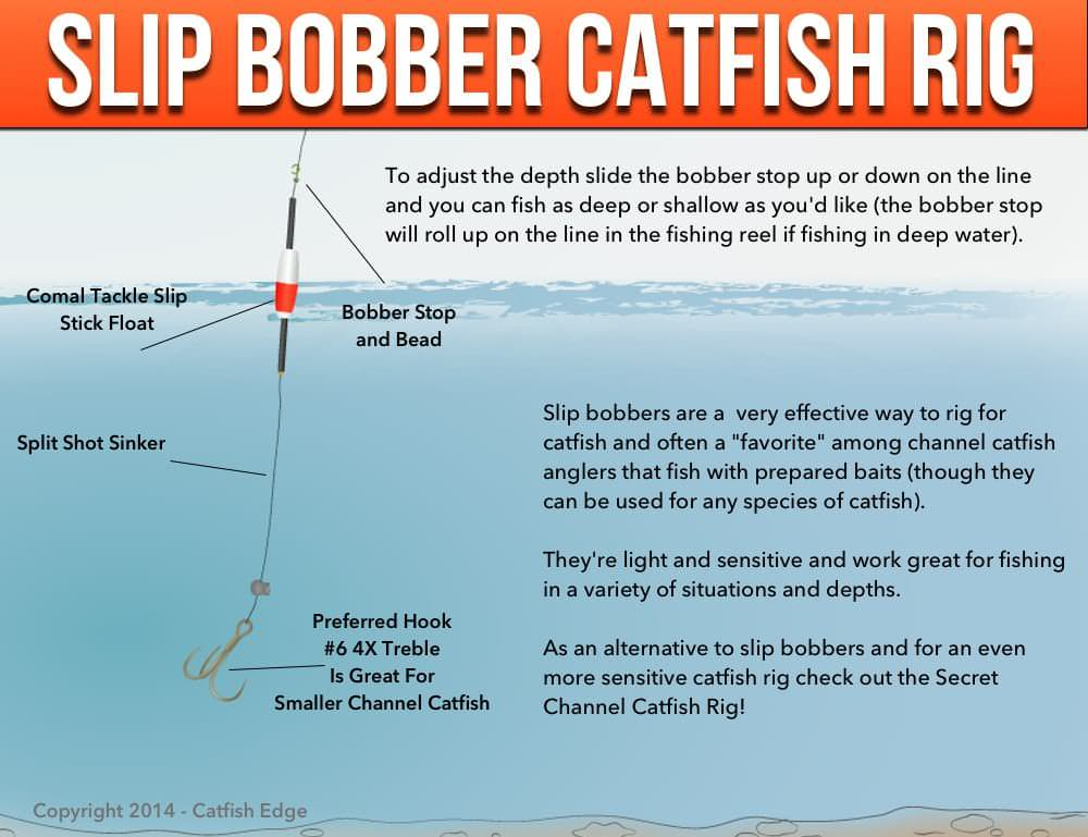 Slip Bobber Rig For Catfish?resize=1000%2C769 slip bobber rig for catfish how, when and why