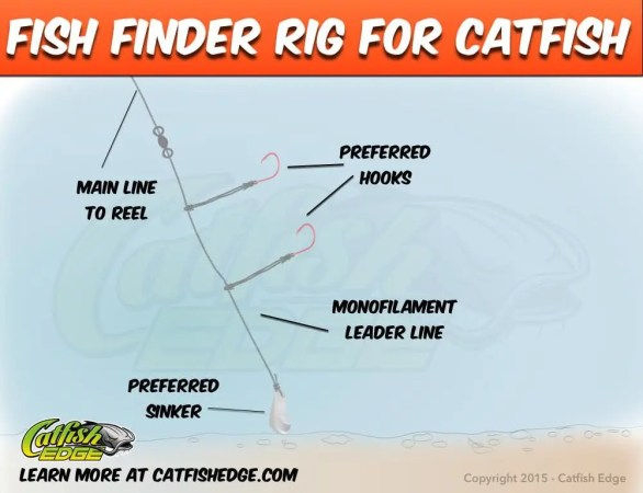 Fish Finder Rig For Catfish