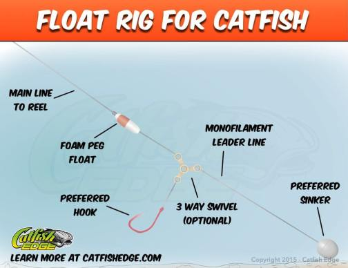 Float Rig For Catfish