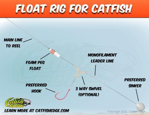 Float Rig For Catfish
