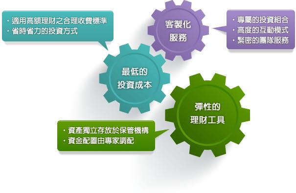 國泰投信基金理財網