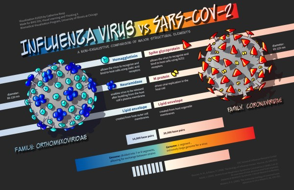 Poster of a comparison between characteristics of influenza virus and SARS-CoV-2