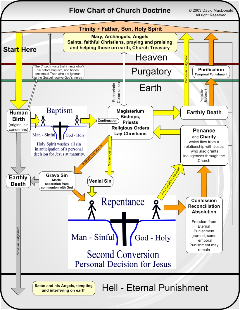 hight resolution of this is a data flow diagram of catholic doctrine