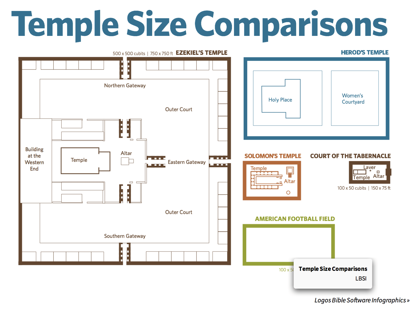 Temple Sizes Compared Bigger Than A Football Field