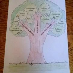 Branches Branching Tree Diagram Ga15 Carburetor Wiring Catholic Schoolhouse Tour 1 Week 6