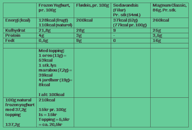 frozenyogurt-energiberegning