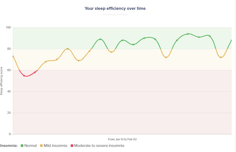 Sleepstation sleep efficiency chart