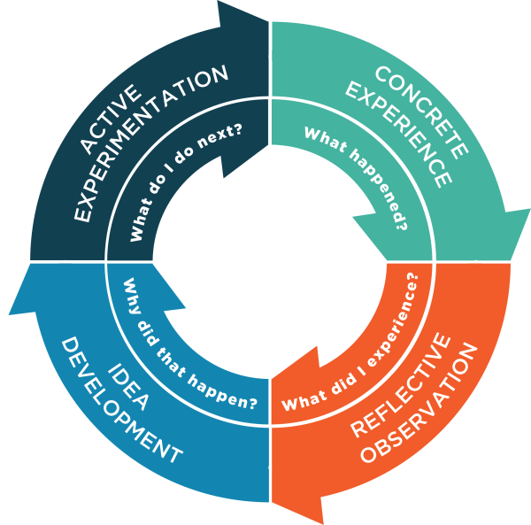 Experiential Learning Cycles