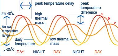 Image result for effect of thermal mass on temperature