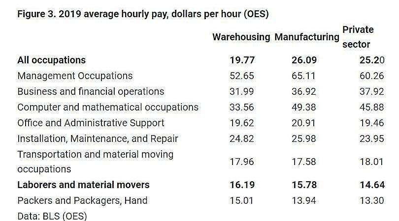 Average Hourly Pay