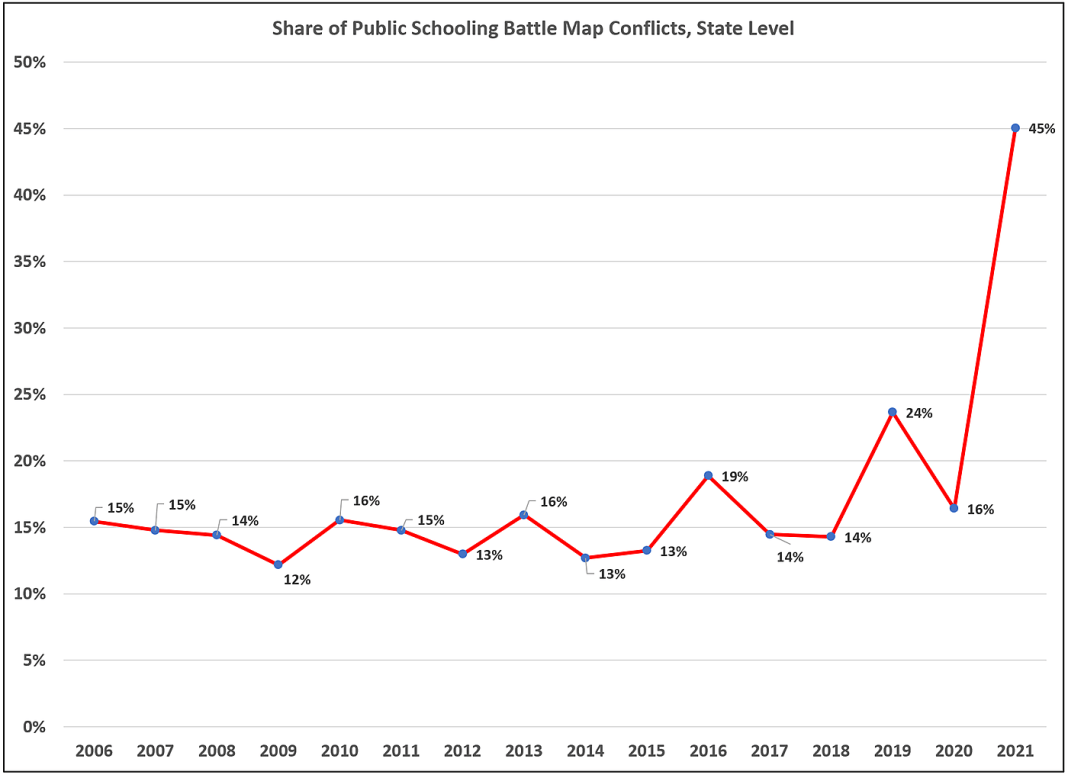 Share of public schooling values battles at state government level