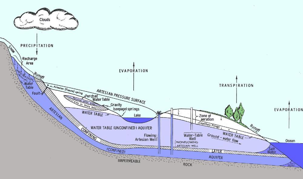 medium resolution of well construction standards