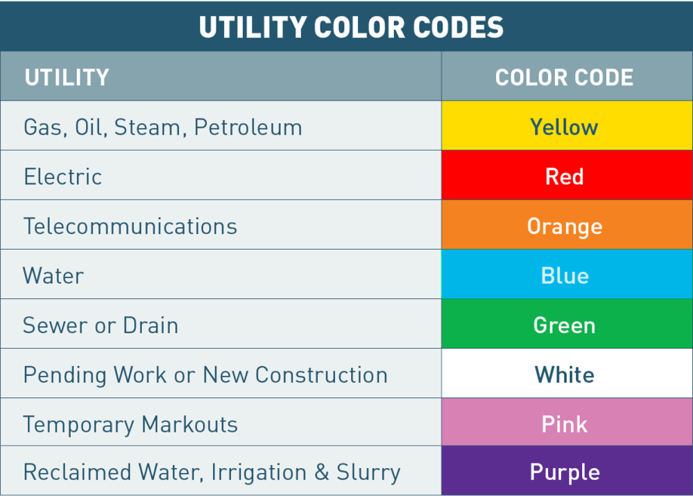 medium resolution of utility mark out color codes
