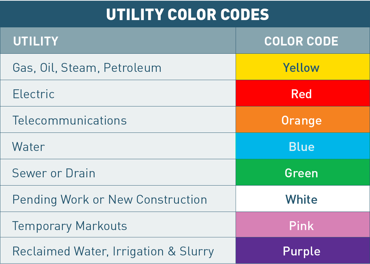hight resolution of utility mark out color codes
