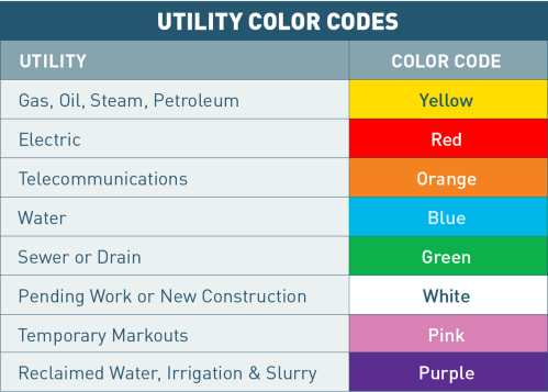 small resolution of utility mark out color codes