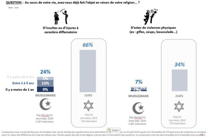 ifop-juifs-musulmans