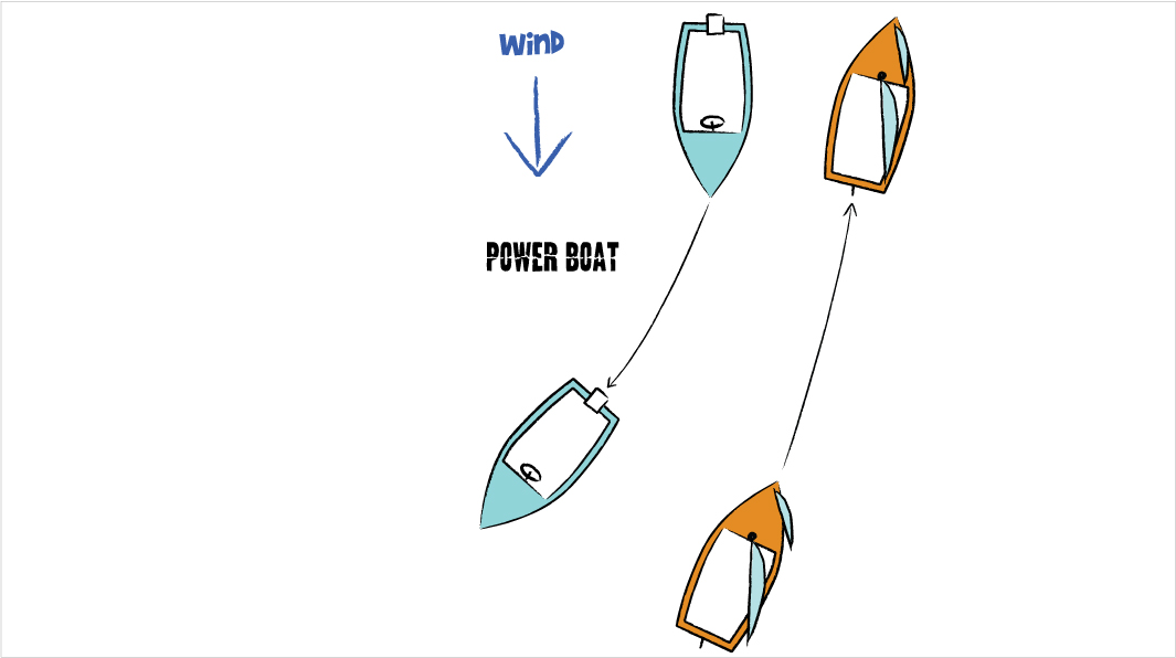 Wiring Diagram Database: Boating Right Of Way Diagram