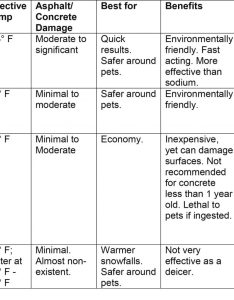 Ice melt chart of ingredients also using effectively in norfolk va cavalier inc health rh cavalierva