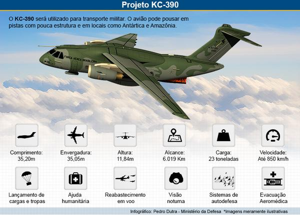 INFOGRÁFICO KC-390