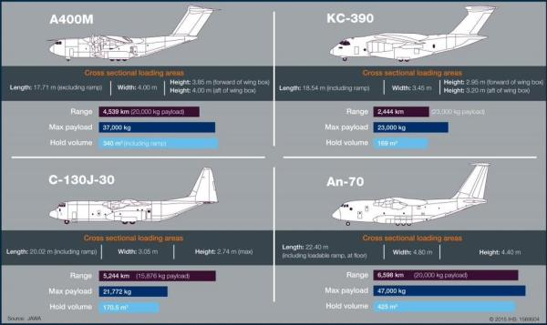 comparativo KC-390 com demais aeronaves do tipo