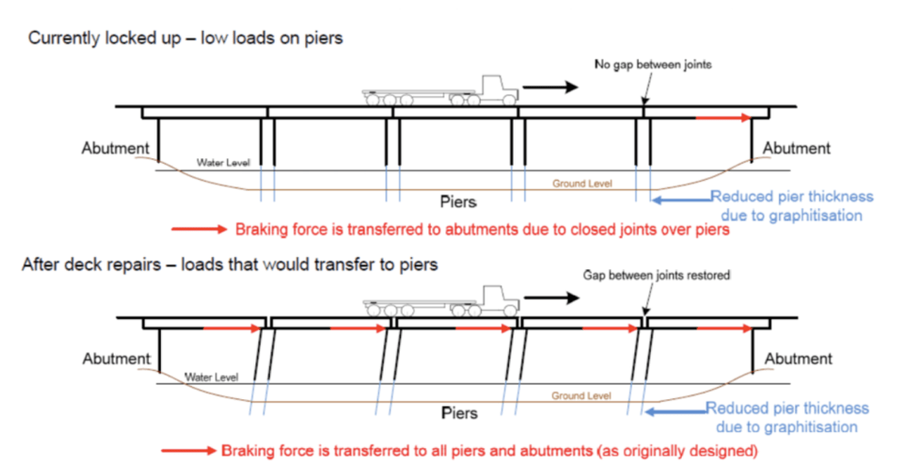 medium resolution of currently as the joints are locked up the forces from vehicle braking is transferred through the deck to the abutments and not transferred through the
