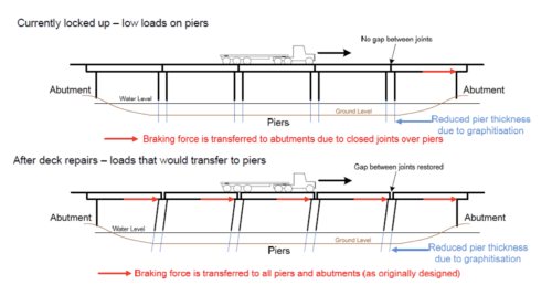 small resolution of currently as the joints are locked up the forces from vehicle braking is transferred through the deck to the abutments and not transferred through the