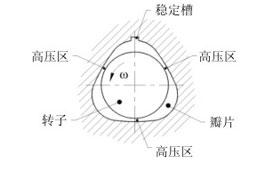 什么是空氣軸承?_空氣軸承及其解決方案—北京牧風科技有限公司!