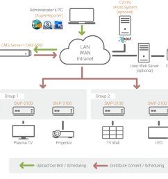 digital signage network with client server structure cms server smp player  [ 960 x 850 Pixel ]