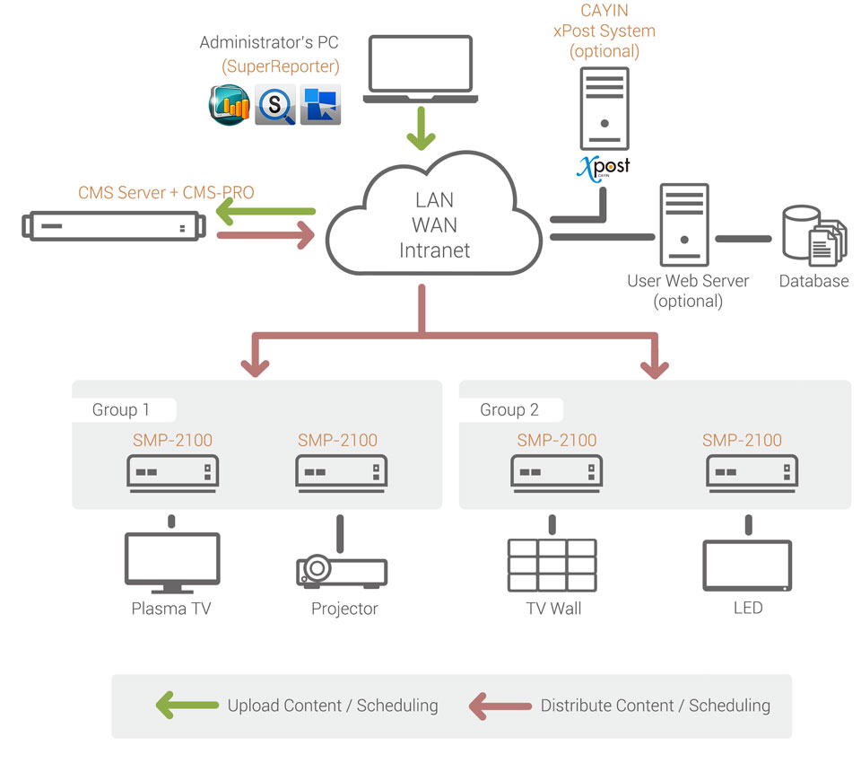 medium resolution of digital signage network with client server structure cms server smp player