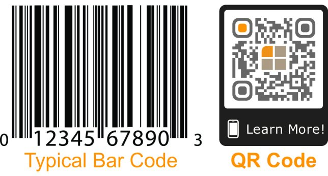 Unlike barcodes, QR codes can hold up to 7,000 characters of data and be scanned up to 10 times faster.