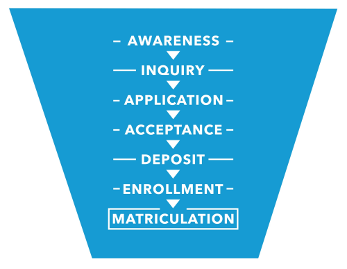 The main goal of enrollment marketing copy is to motivate prospects through the marketing funnel presented here in this graphic.