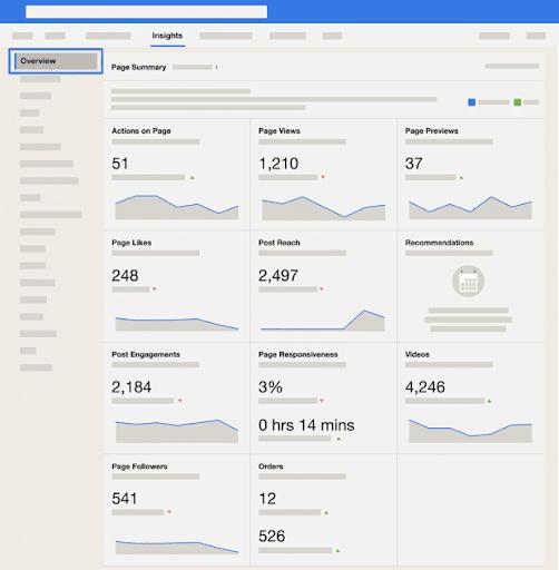 social media analytics - Facebook dashboard