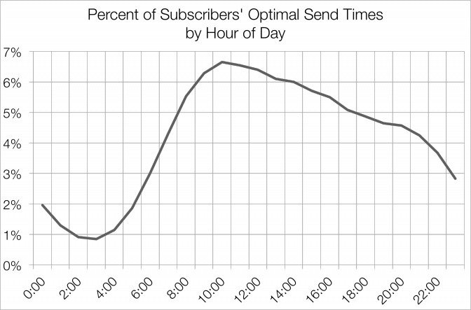 Mailchimp chart - optimal send times by hour of day