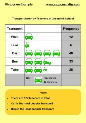 Statistics Teaching Resources | KS3 and KS4 Statistics