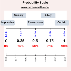 Probability Determining Probabilities Using Tree Diagrams Cruise Ship Diagram Math Examples Worksheet Simple