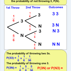 Probability Tree Diagram Example Problems Au Falcon Ecu Wiring Math Worksheet 1000 Images About