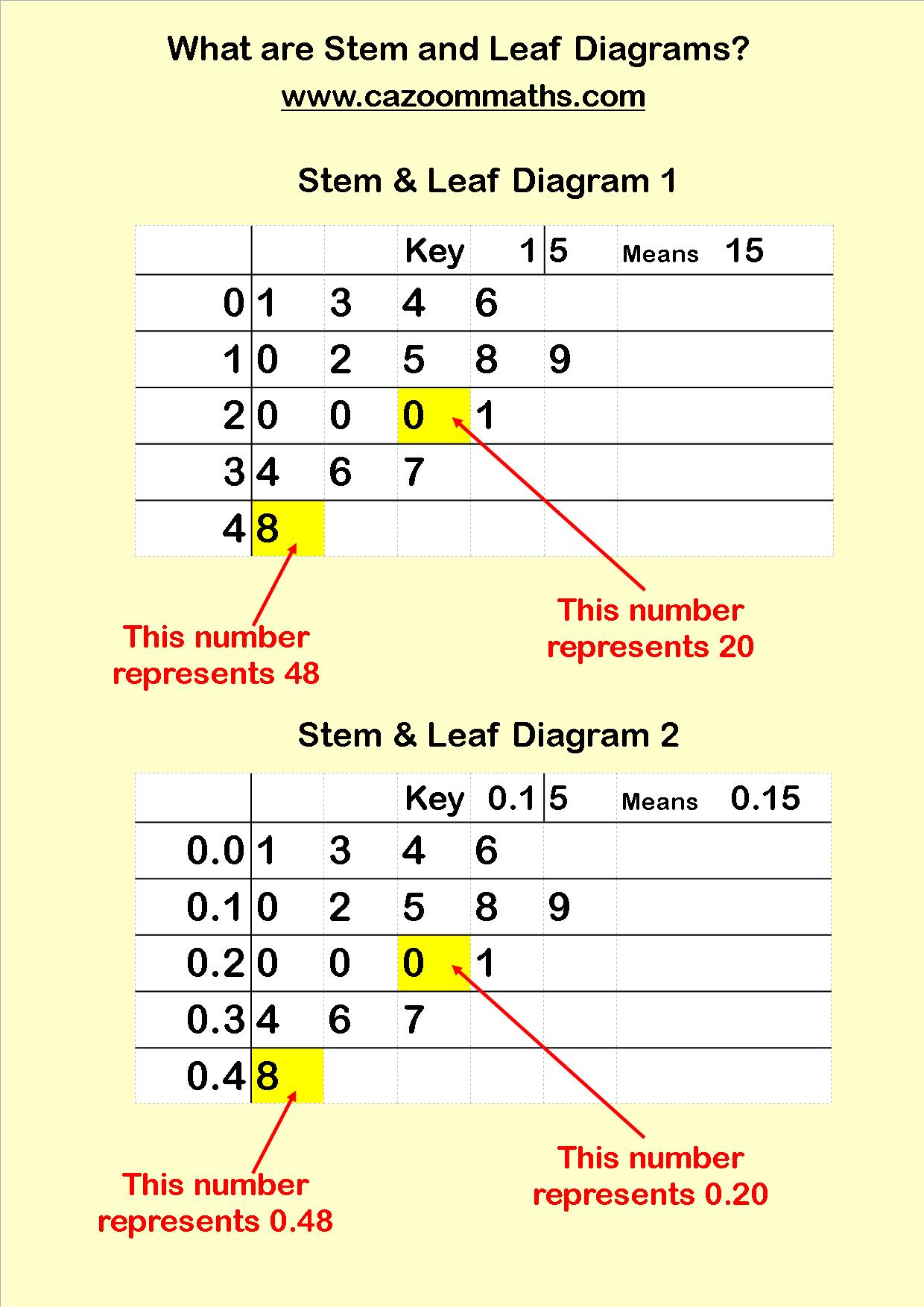 Stem And Leaf Diagrams