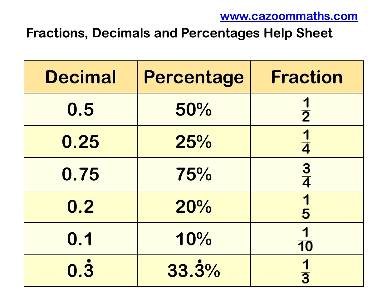 Decimal To Percent Worksheet