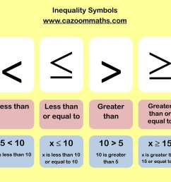 Common Core Aligned Inequalities Worksheets   Cazoom Math [ 1068 x 1240 Pixel ]