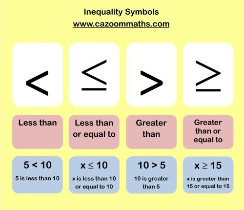 small resolution of Common Core Aligned Inequalities Worksheets   Cazoom Math