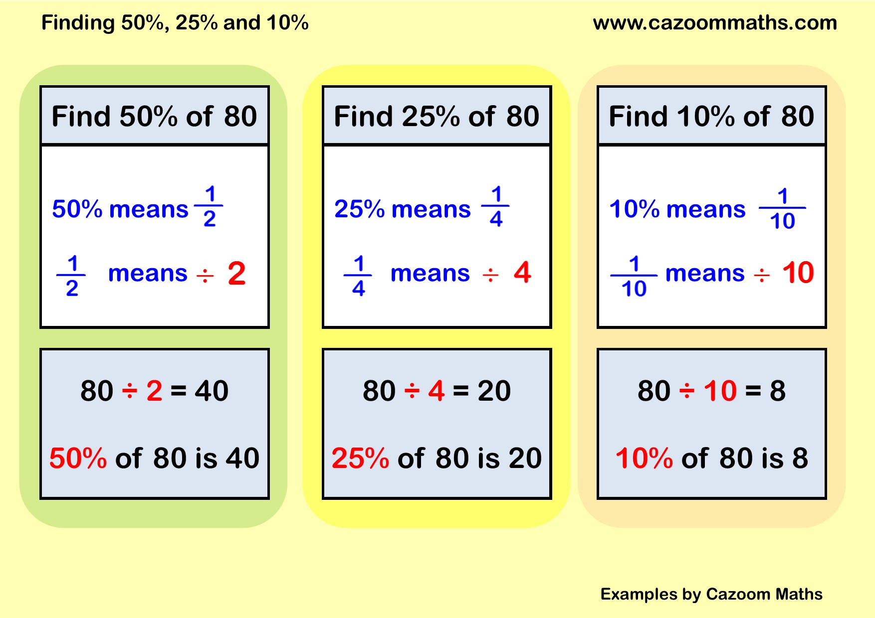 Ks3 And Ks4 Percentages Worksheets