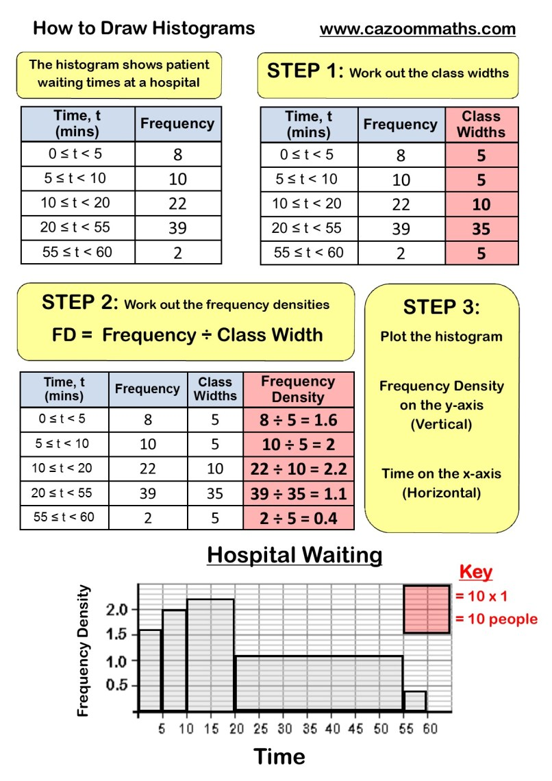 worksheet Two Way Frequency Tables Worksheet two way tables worksheet www napma net and pictograms cazoom maths worksheets