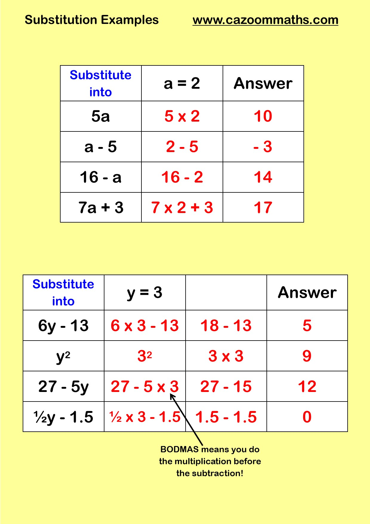 Substiution Worksheets With Answers