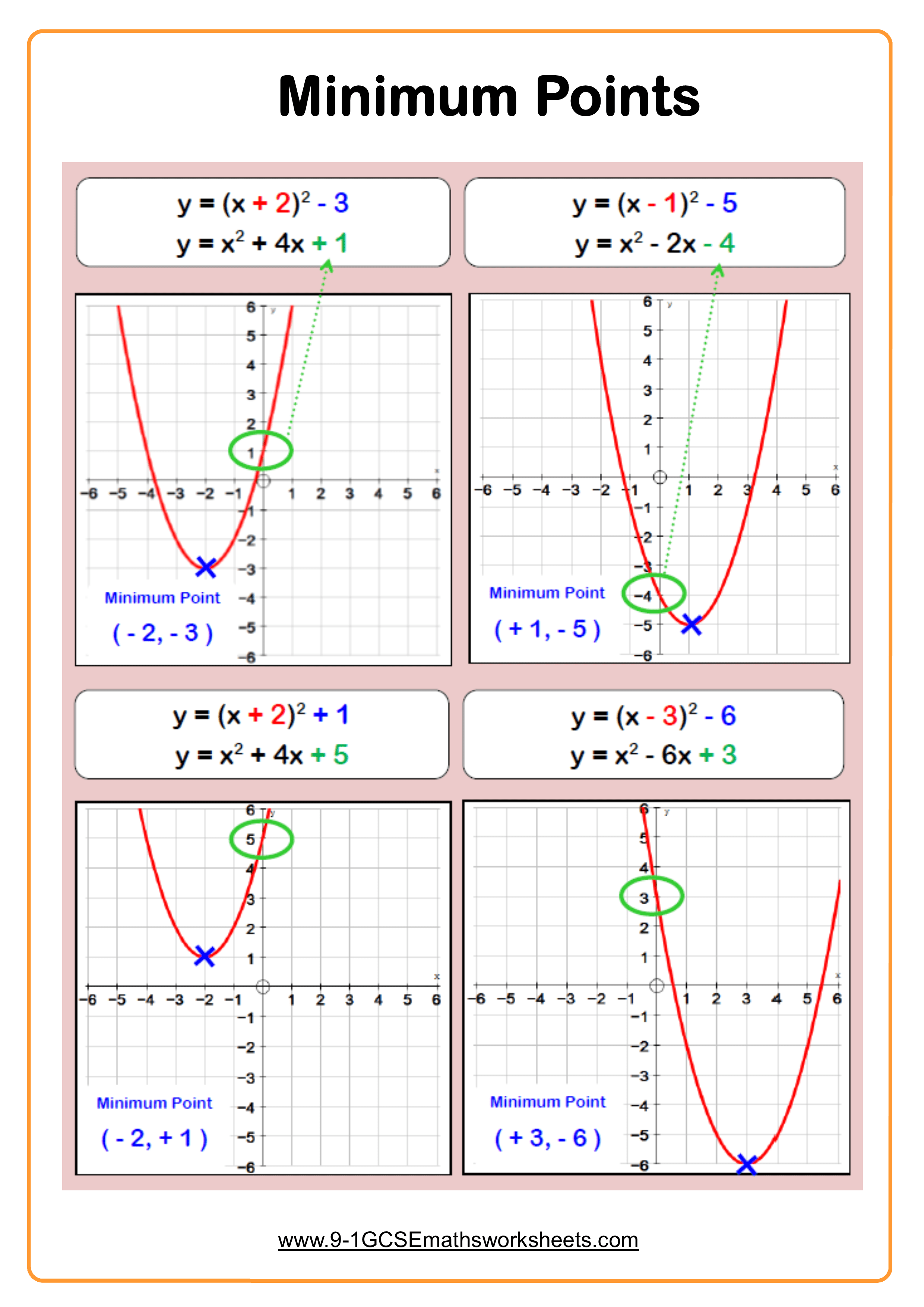 Quadratic Graphs Worksheet Practice Questions
