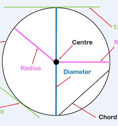 Circles Worksheets - New \u0026 Engaging   Cazoomy [ 683 x 1220 Pixel ]