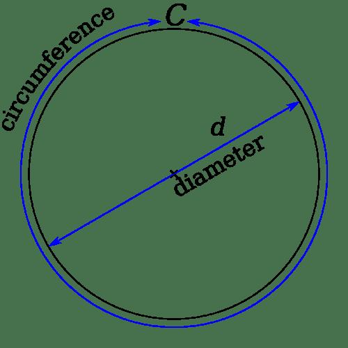 small resolution of Circles Worksheets - New \u0026 Engaging   Cazoomy