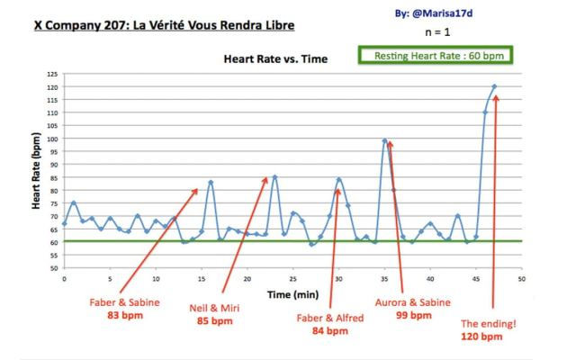 Student S Heart Rate Spikes While Watching X Company X